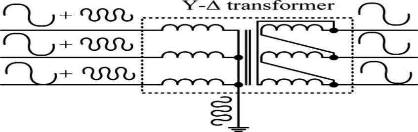 and concentrate to the grounding cable, as shown in Fig. 3. Fig. 3: Utilize grounded Y
