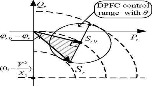 Power-Flow Controller (DPFC) At Third Harmonic Frequency Fig. 5: Maximum active power requirement of the series