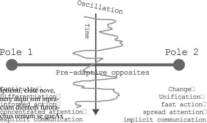 Oscillation Time Pole 1 Pole 2 Pre-adaptive opposites Continuity� Iptienti, clute nove, Differentiation� nere