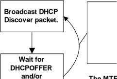 Broadcast DHCP Discover packet. Wait for DHCPOFFER and/or