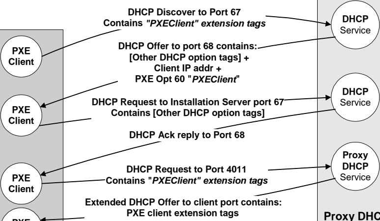 "DHCP Discover to Port 67 Contains ""PXEClient"" extension tags DHCP Service DHCP Offer to port"