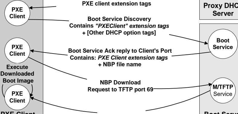 "Server Boot Service Discovery Contains ""PXEClient"" extension tags + [Other DHCP option tags] Boot Service"