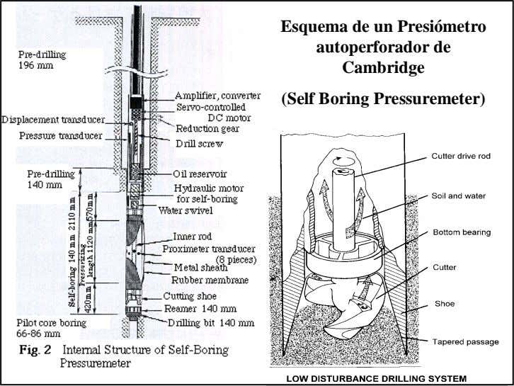 Esquema de un Presiómetro autoperforador de Cambridge (Self Boring Pressuremeter)