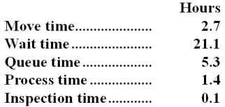 The times recorded for a particular order appear below: 73. The delivery cycle time was: A.