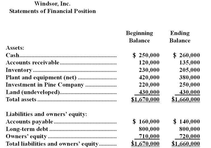 Financial data for Windsor, Inc. for last year appear below: The company paid dividends of $104,000
