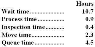 The times required for a particular order appear below: Required: a. Determine the throughput time. Show