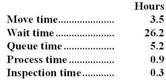 The times recorded for a particular order appear below: The delivery cycle time was: A. 3.5
