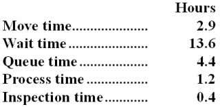 The times recorded for a particular order appear below: The throughput time was: A. 8.9 hours