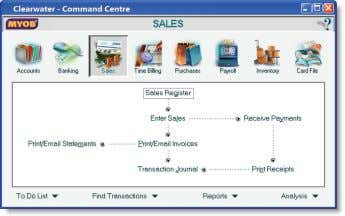 of the Sales command centre in MYOB Premier Plus. Each command centre contains a row of
