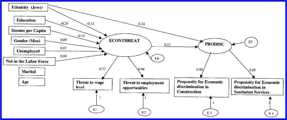 Labor Market Competition 425 Figure 1 Structural Standardized Coef cients Predicting Endorsement of Economic