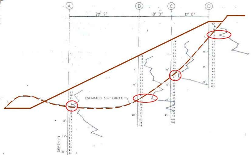 Figure 1.12 Light Dynamic Penetrometer Figure 1.13 To identifying localized soft/weak or slip plane