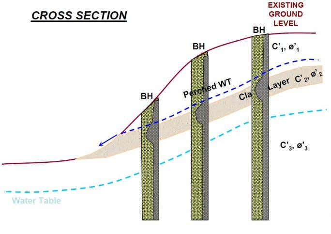 Figure 1.23 Typical Cross-Section Figure 1.24 Borehole at slope