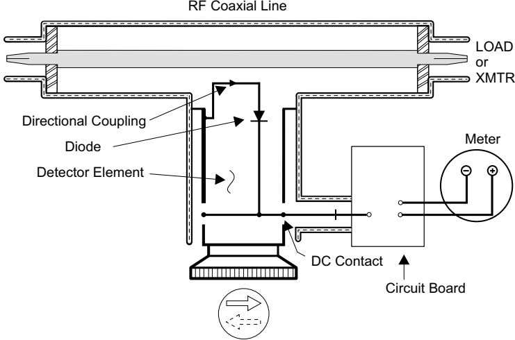 RF Coaxial Line LOAD or XMTR Directional Coupling Meter Diode Detector Element DC Contact Circuit