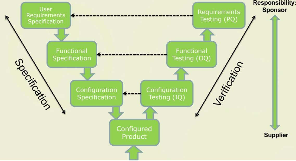 Responsibility: User Sponsor Requirements Requirements Testing (PQ) Specification Functional Functional