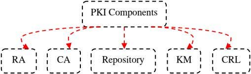 PKI Components RA CA Repository KM CRL