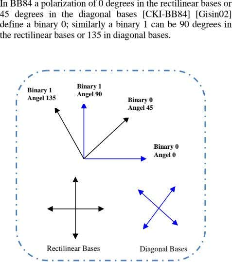 In BB84 a polarization of 0 degrees in the rectilinear bases or 45 degrees in