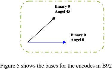 Binary 0 Angel 45 Binary 0 Angel 0 Figure 5 shows the bases for the