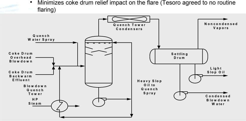  Minimizes coke drum relief impact on the flare (Tesoro agreed to no routine flaring)