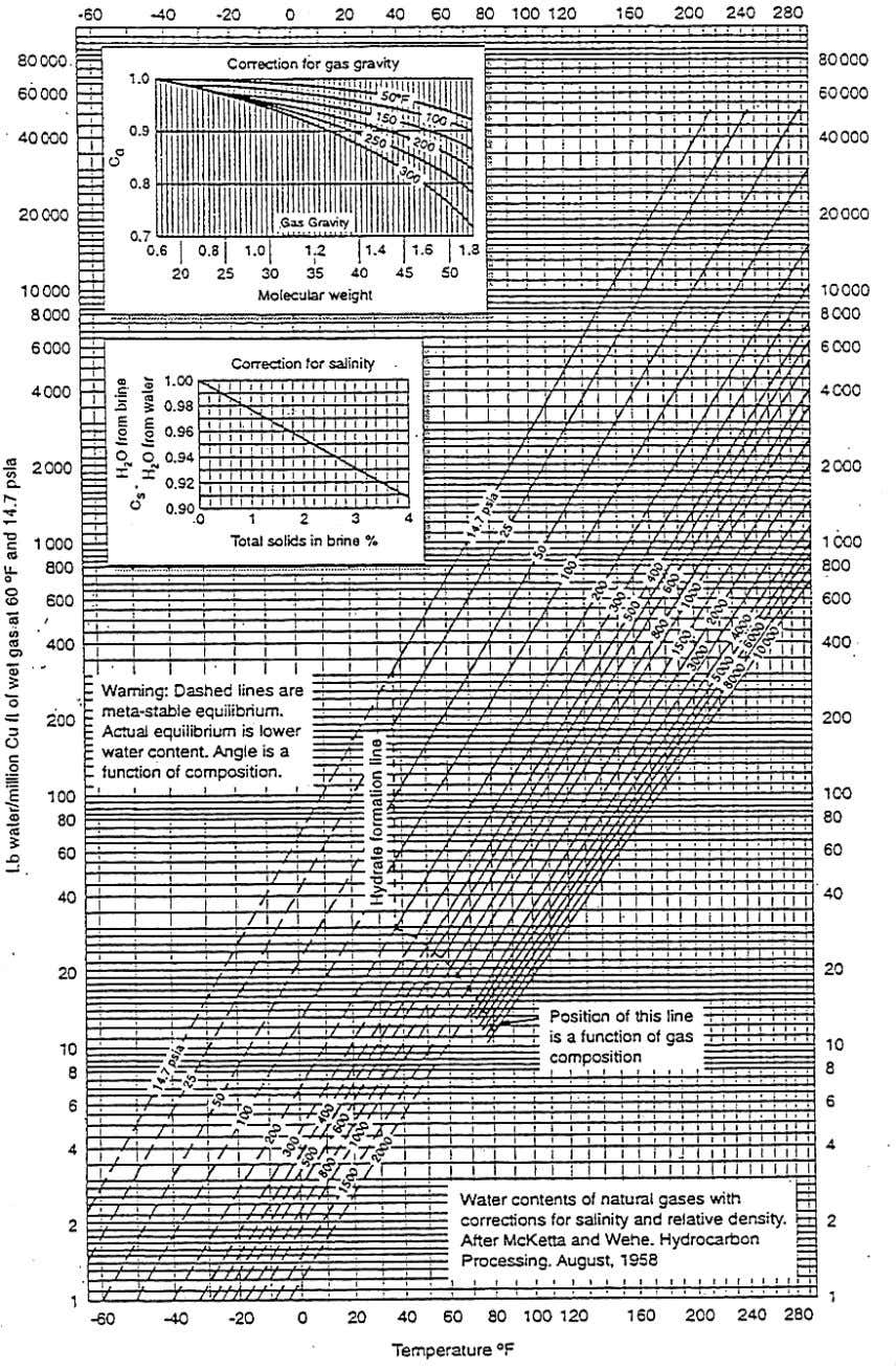 Figure 2.8 : Water contents of natural gases (from GPA handbook [13] ) 35