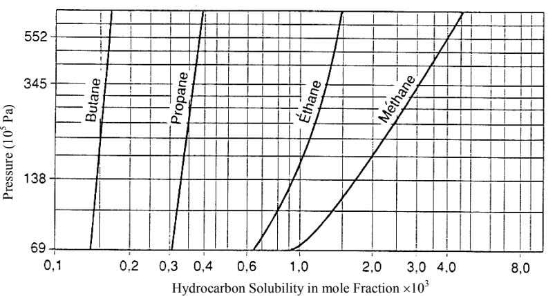 Hydrocarbon Solubility in mole Fraction ×10 3 Pressure (10 5 Pa)