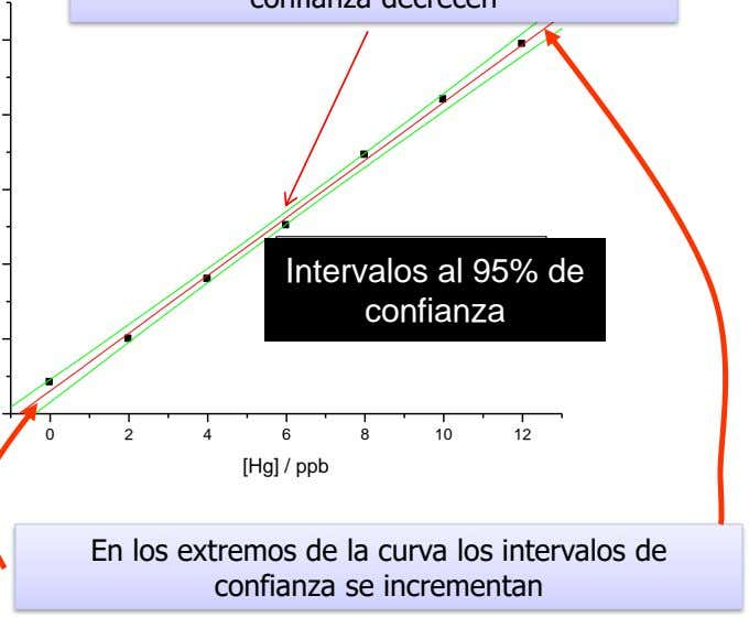 Intervalos al 95% de Linear Fit of Data1_B Upper 95% Confidence Limit confianza Lower 95%