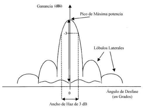 Potencia de entrada total 4   U (,) P in (1.28) Fig. 14. Ganancia de