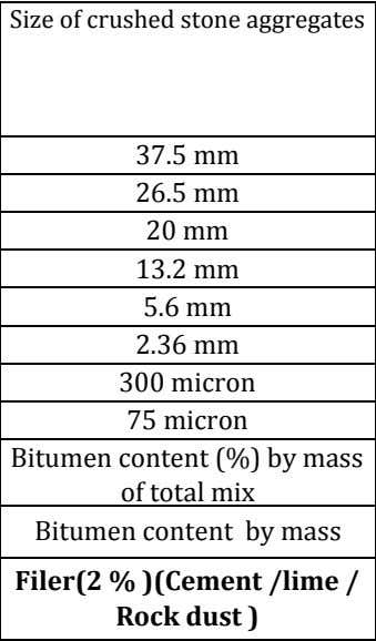 Size of crushed stone aggregates Grading-1 37.5 mm nominal size (Layer thickness 75 - 100