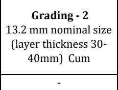 mm nominal size (layer thickness 50mm) Cum Grading - 2 13.2 mm nominal size (layer thickness