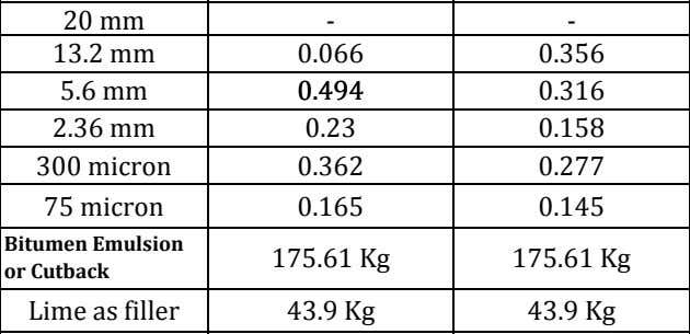 Size of crushed stone aggregates 26.5 mm 20 mm 13.2 mm 5.6 mm 2.36 mm