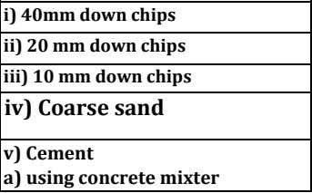 requirement: Qty(cum) i) 40mm down chips 0.02 ii) 20 mm down chips 0.01 iii) 10 mm