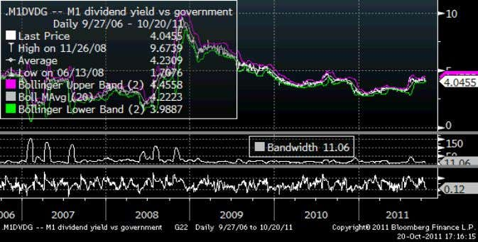 Figure 14: M1: Dividend yield spread to government bonds Source: Bloomberg. Street View SingTel We believe