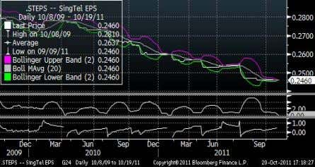 Bloomberg. Figure 2: SingTel: Street 1 year forward EPS Source: Bloomberg Starhub The market appears to