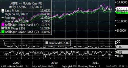 on the name. Figure 17: M1: Street 1 year forward P/E Source: Bloomberg. Figure 2: M1: