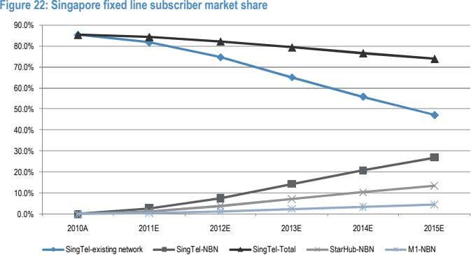 Figure 22: Singapore fixed line subscriber market share 90.0% 80.0% 70.0% 60.0% 50.0% 40.0% 30.0%