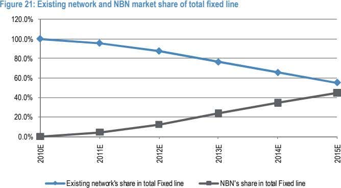 Figure 21: Existing network and NBN market share of total fixed line 120.0% 100.0% 80.0%