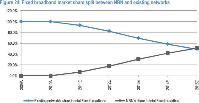 Figure 24: Fixed broadband market share split between NBN and existing networks 120.0% 100.0% 80.0%