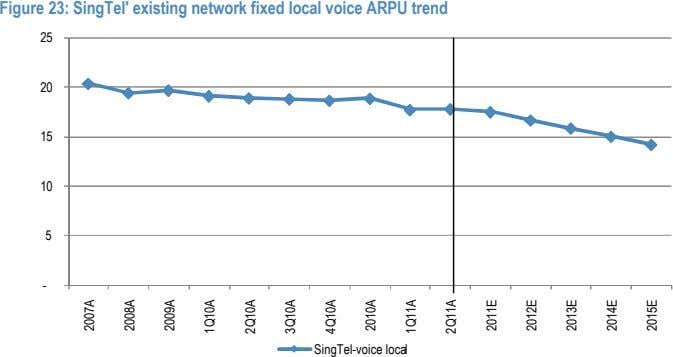 Figure 23: SingTel' existing network fixed local voice ARPU trend 25 20 15 10 5