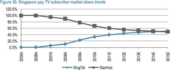 Figure 30: Singapore pay TV subscriber market share trends 120.0% 100.0% 80.0% 60.0% 40.0% 20.0%