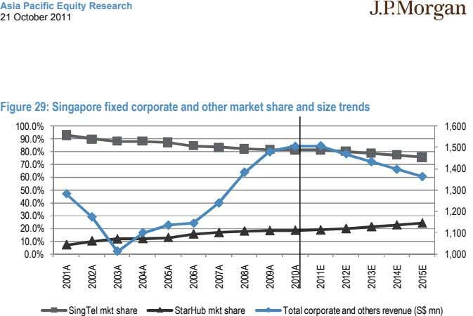Asia Pacific Equity Research 21 October 2011 Figure 29: Singapore fixed corporate and other market