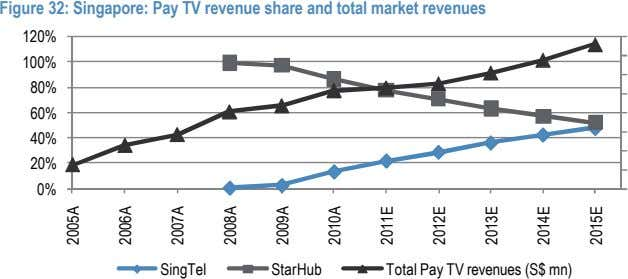 Figure 32: Singapore: Pay TV revenue share and total market revenues 120% 100% 80% 60%