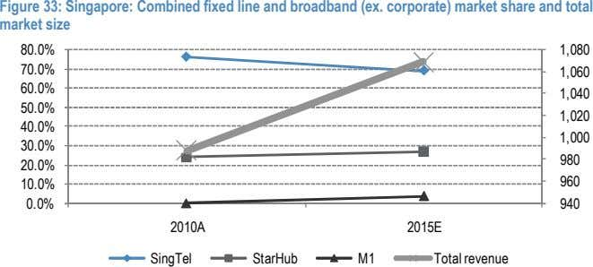 Figure 33: Singapore: Combined fixed line and broadband (ex. corporate) market share and total market