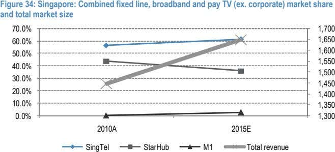 Figure 34: Singapore: Combined fixed line, broadband and pay TV (ex. corporate) market share and
