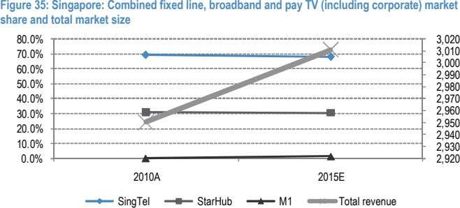 Figure 35: Singapore: Combined fixed line, broadband and pay TV (including corporate) market share and