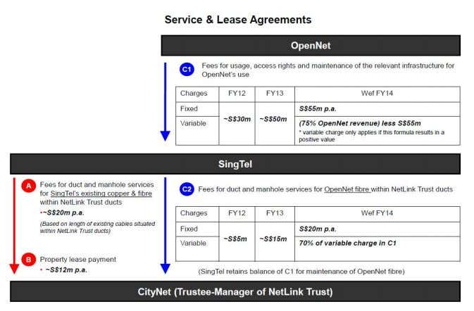 margins than StarHub and M1. Figure 36: SingTel, NetLink and NetCo service and lease agreements Source: