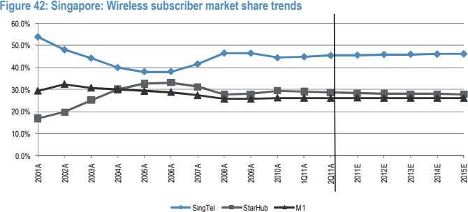 Figure 42: Singapore: Wireless subscriber market share trends 60.0% 50.0% 40.0% 30.0% 20.0% 10.0% 0.0%