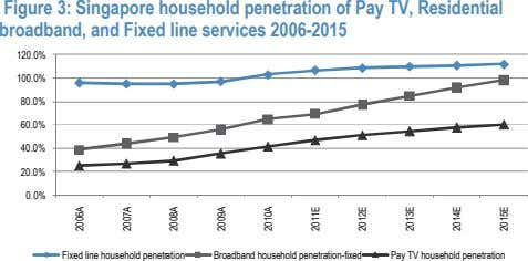 Figure 3: Singapore household penetration of Pay TV, Residential broadband, and Fixed line services 2006-2015