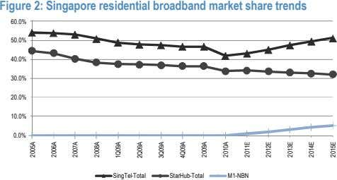 Figure 2: Singapore residential broadband market share trends 60.0% 50.0% 40.0% 30.0% 20.0% 10.0% 0.