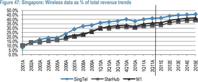 Figure 47: Singapore: Wireless data as % of total revenue trends 50.0% 45.0% 40.0% 35.0%