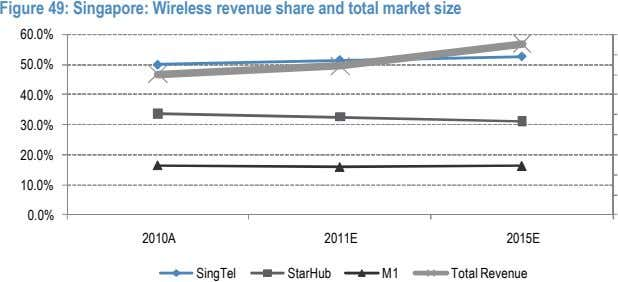 Figure 49: Singapore: Wireless revenue share and total market size 60.0% 50.0% 40.0% 30.0% 20.0%