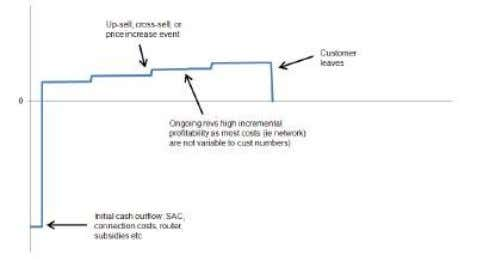 5: Life cycle profitability of a bundled fixed line customer Source: J.P. Morgan. Figure 6: Life